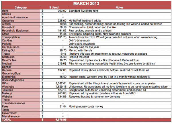 Save Spend Splurge March 2013 Budget Roundup Expenses Prefixes