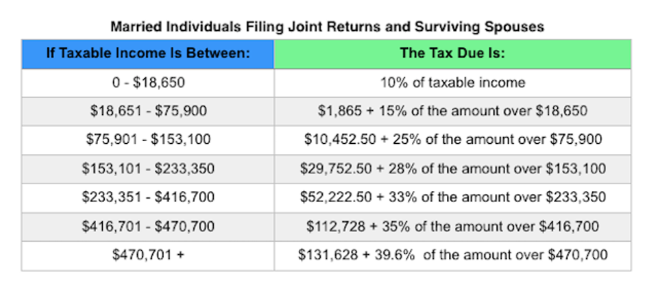 Irs Announces 2017 Tax Rates Standard Deductions Exemption Amounts And More Tax Brackets Standard Deduction Tax Rate