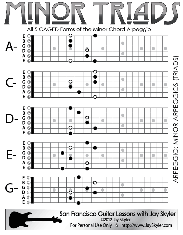 Minor Chord (Triad) Guitar Arpeggio Chart (Scale Based Patterns) : gitara : Pinterest : Guitars ...