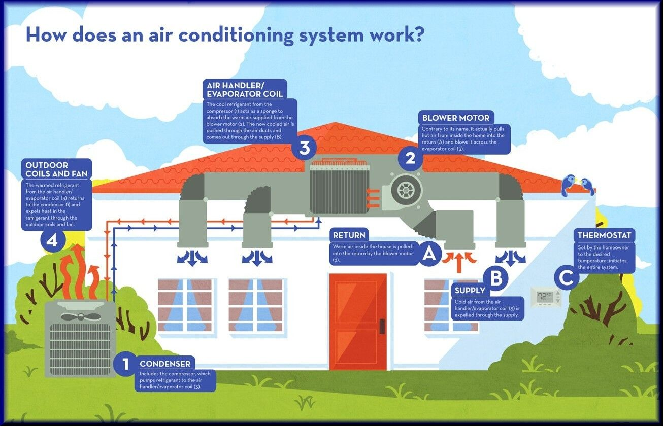 Windows and air conditioning units are not usually thought