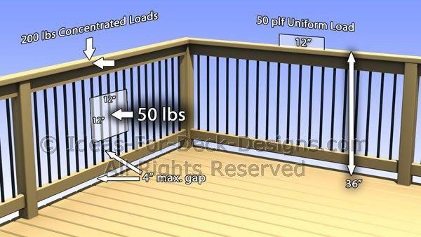 Deck Railing Loads Railing Building Code Building A Deck Deck Railings Deck Railing Height