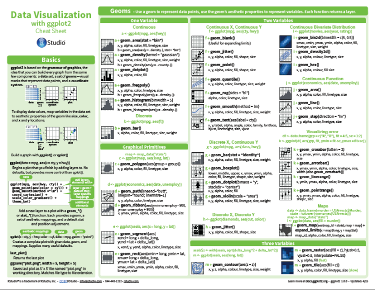Cheat Sheet: Data Visualization with R - Data Science Central   Data