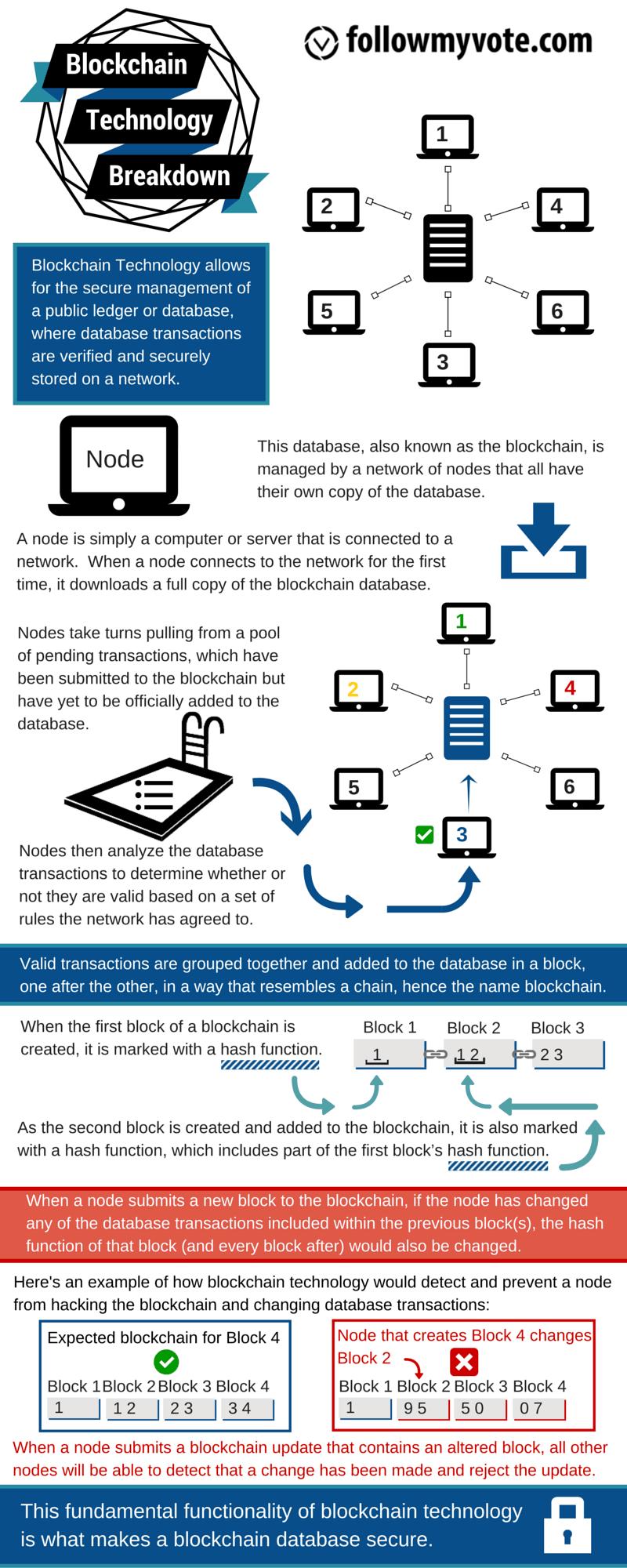 bitcoin ledger sistema