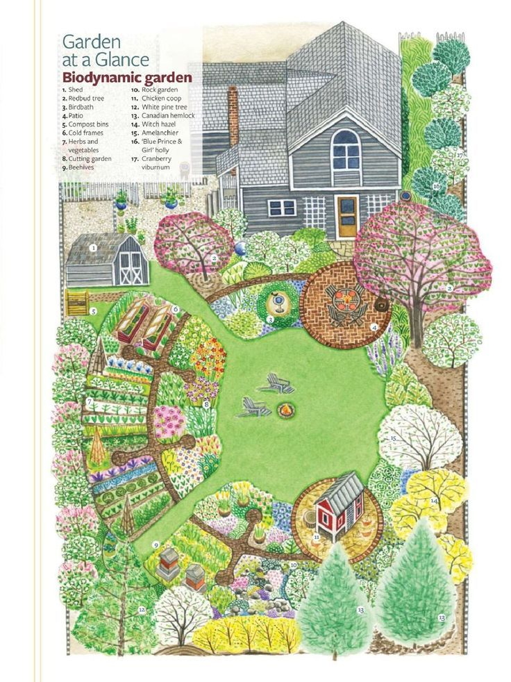 Exceptional Biodynamic Garden  This Is An Excellent Plan!!!   Todayu0027s Gardens Great Pictures