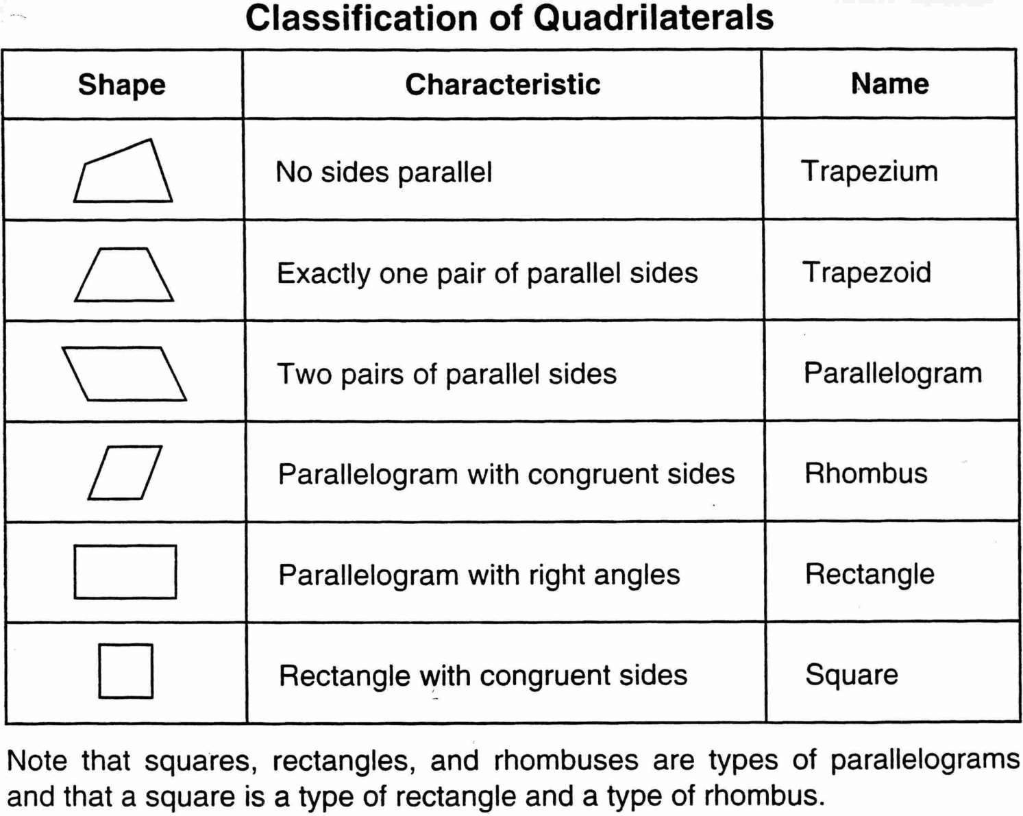 7 Classifying Quadrilaterals Worksheet 4th Grade