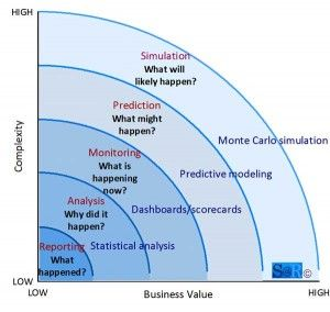 Strategy At Risk  Business Value By Analytical Complexity