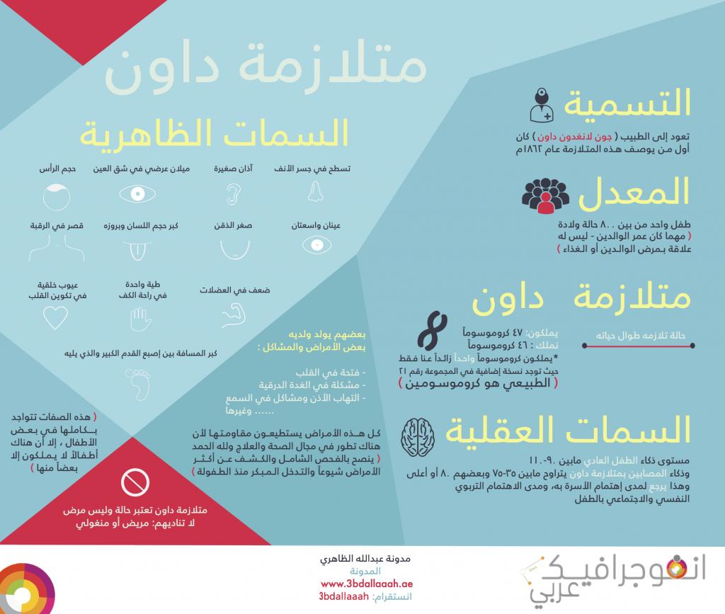 كيف تتعايش مع طفلك المعاق Planner Bookmark Education Infographic
