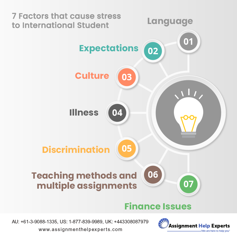 Causes of stress essay