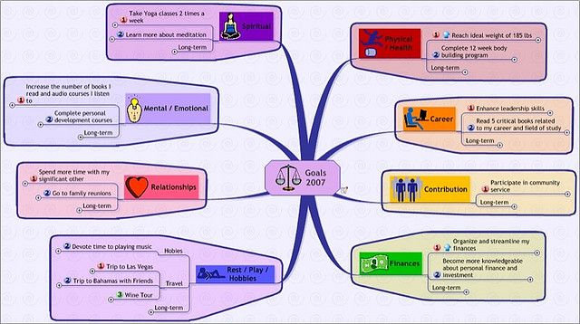 Goal Mind Map Template | Mind map template and Goal