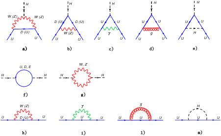 One Loop Feynman Diagrams Contributing In The Unitary Gauge To The B Function Of The Yukawa Couplings Of Up Type Quarks U U Feynman Diagram Qft Astrophysics