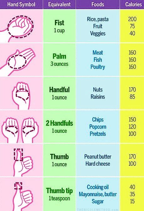 simple and easy portions chart