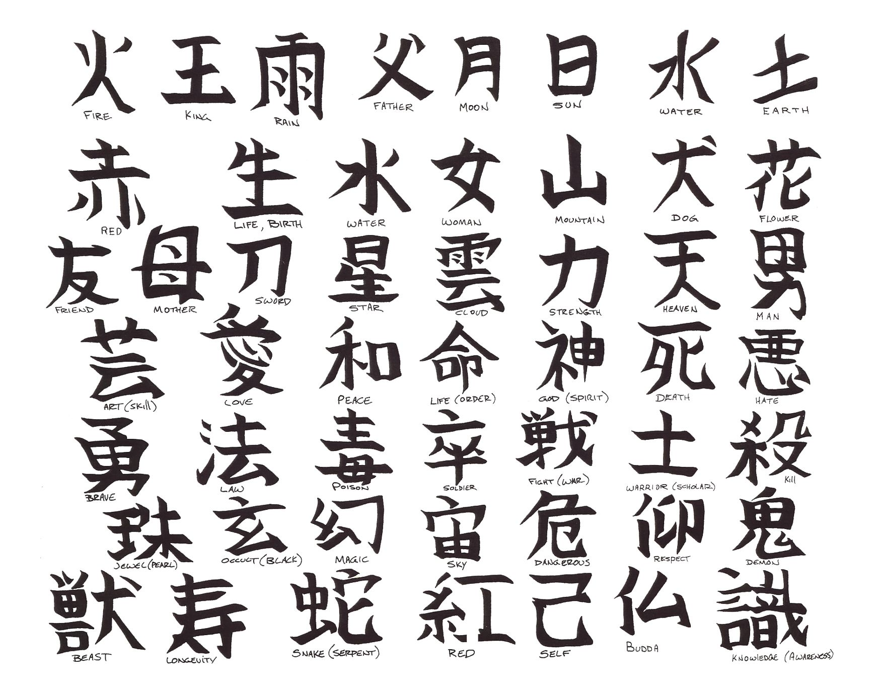 Language Written Chinese Uses Characters Chinese
