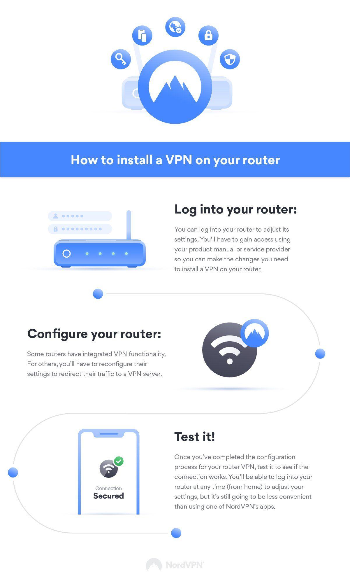 287adb54157b8b474b0fb62f126cc71d - Can You Setup Vpn On Router