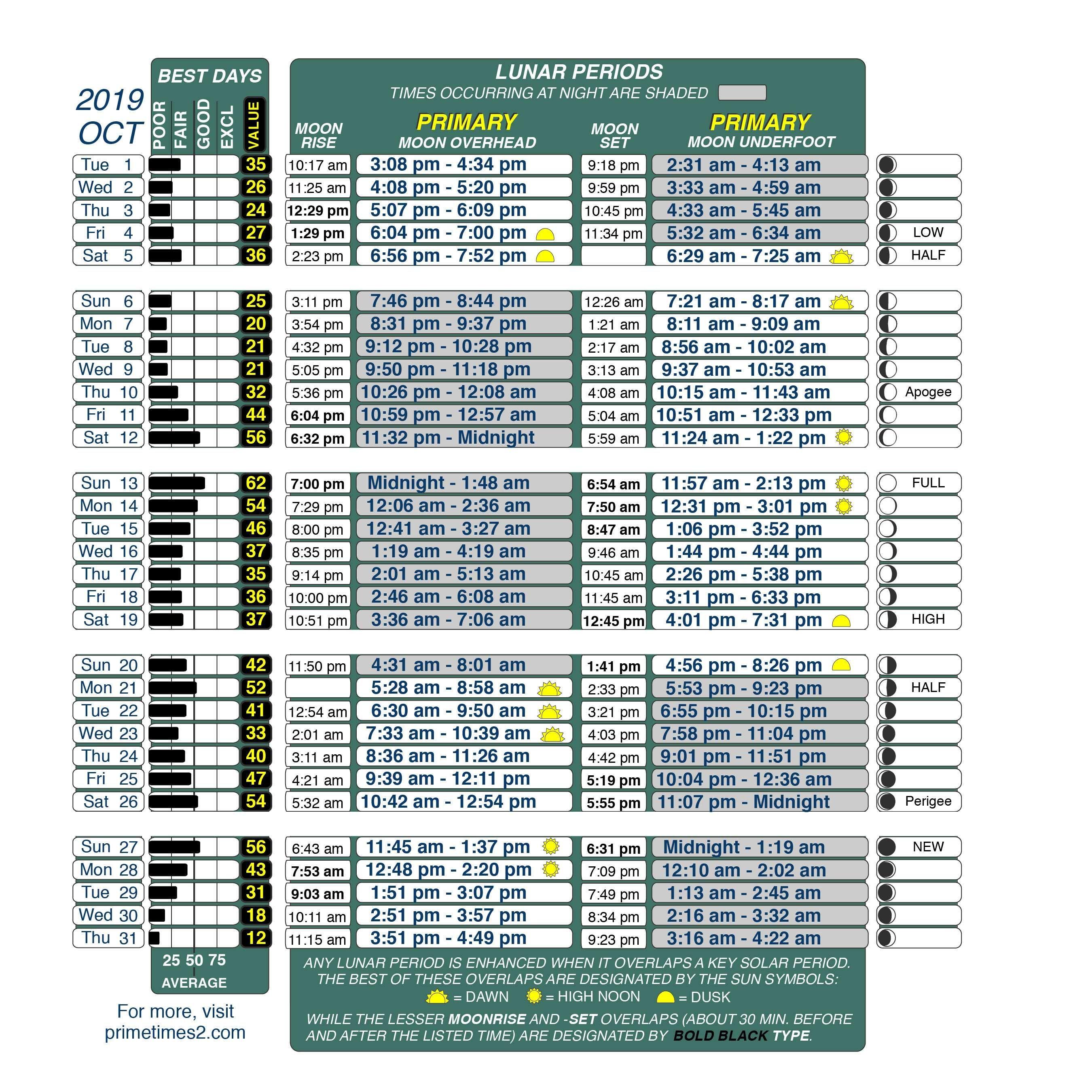 Lunar Fishing Calendar 2022.Get Best Fishing Times With Lunar Fishing Calendars Fishing Calendar Best Fishing Times Best Fishing Days