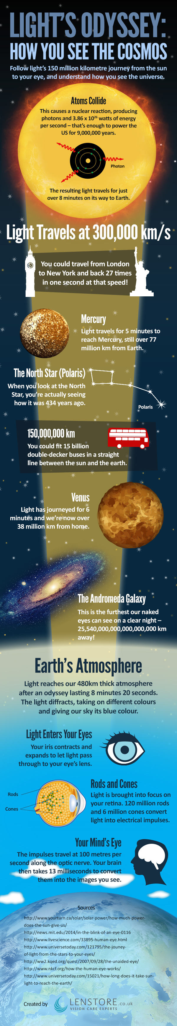 Light S Odyssey How You See The Cosmos Infographic Science