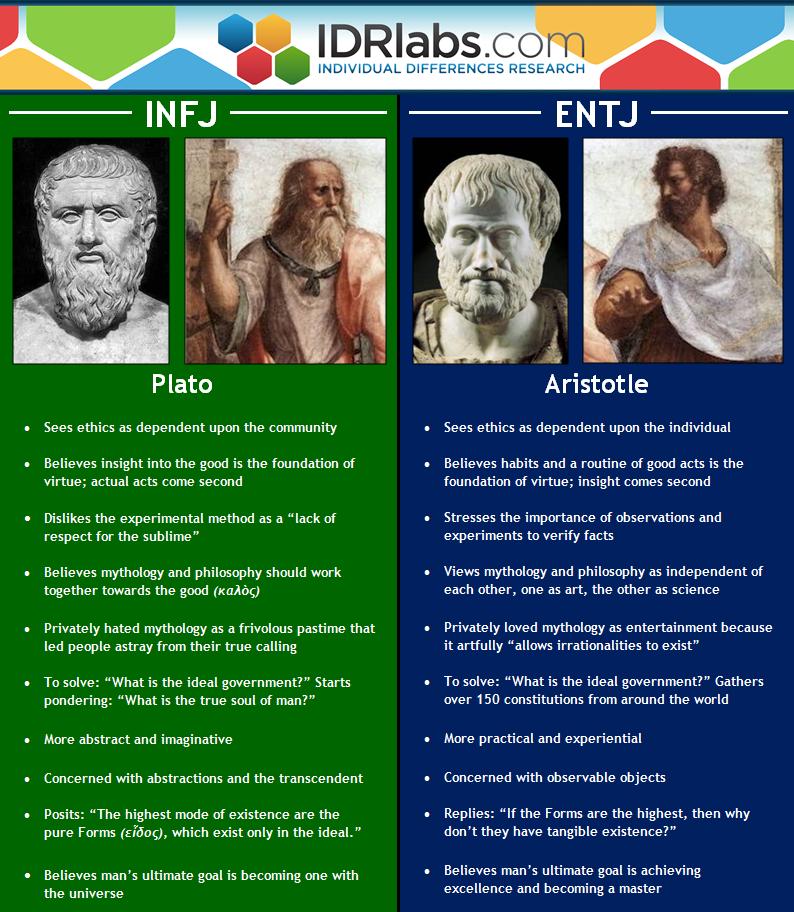Citaten Plato : Entj vs infj aristotle and plato compared idr labs