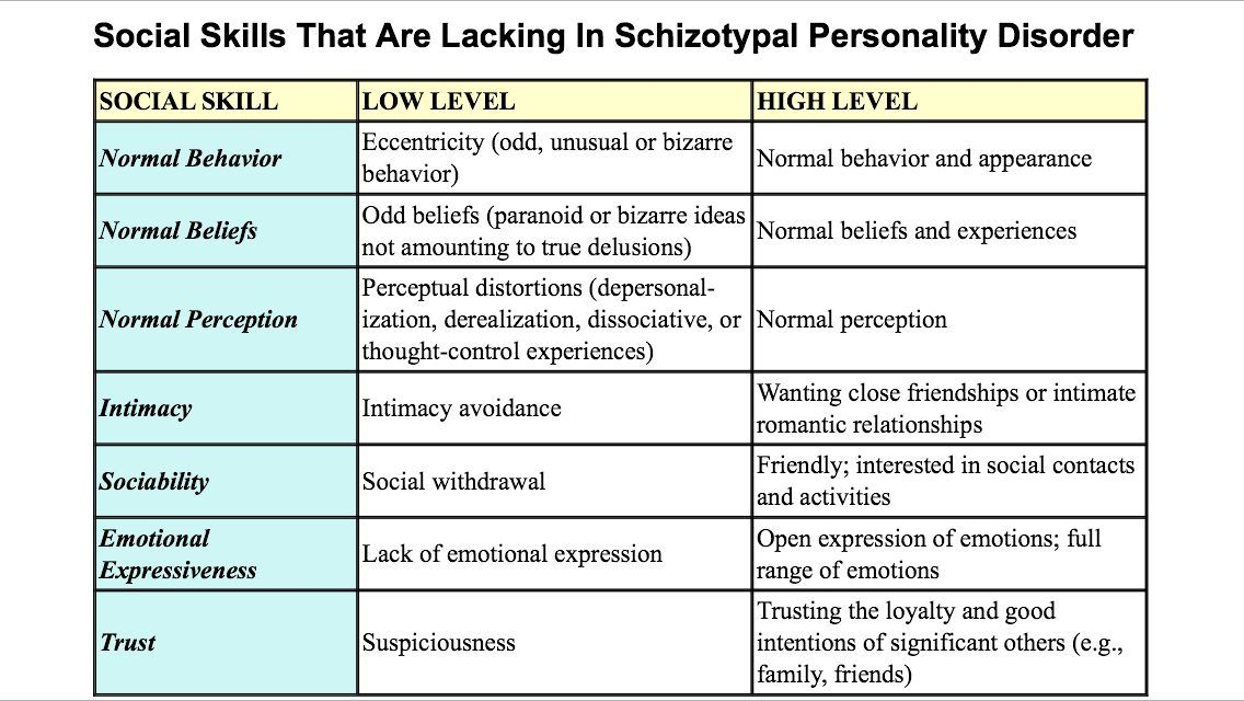 Social Skills That are lacking in Schizotypal Personality