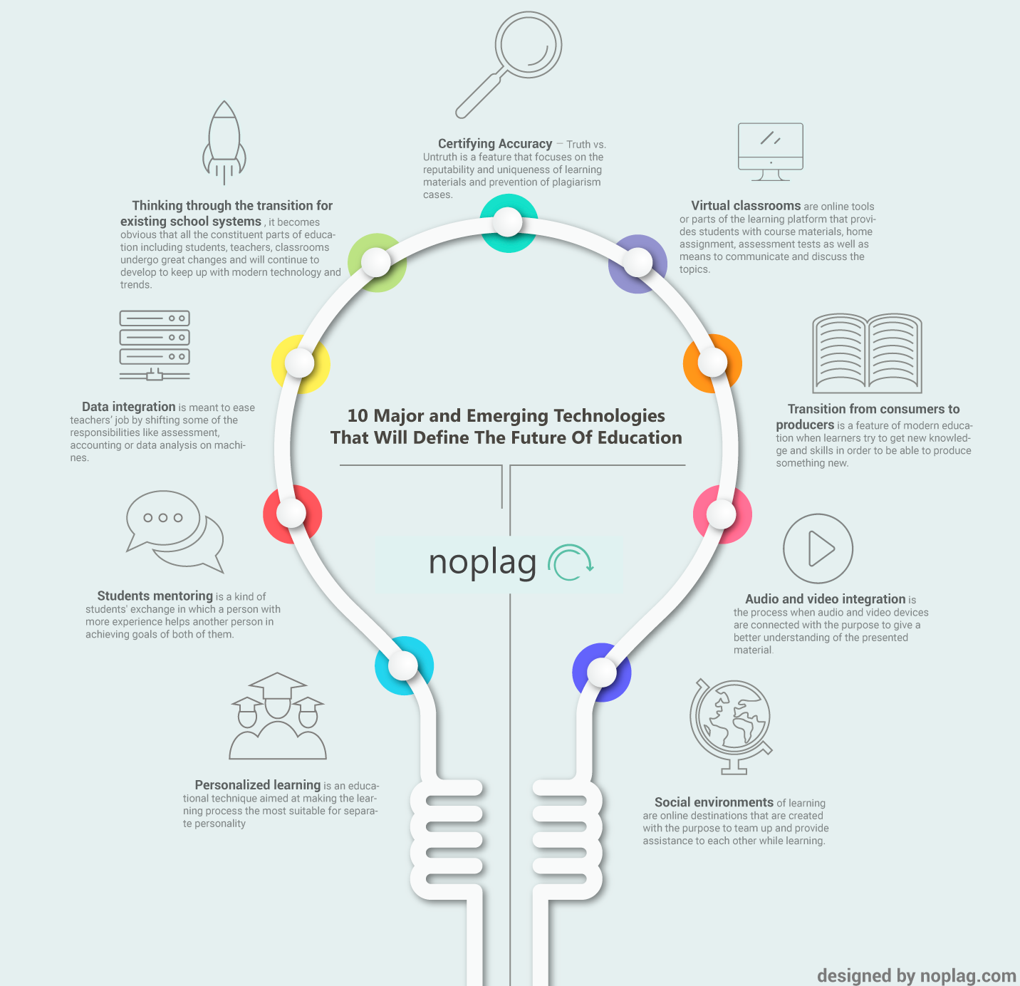 10 Major And Emerging Technologies That Will Shape The Future Of Education Education Educational Infographic Personalized Learning