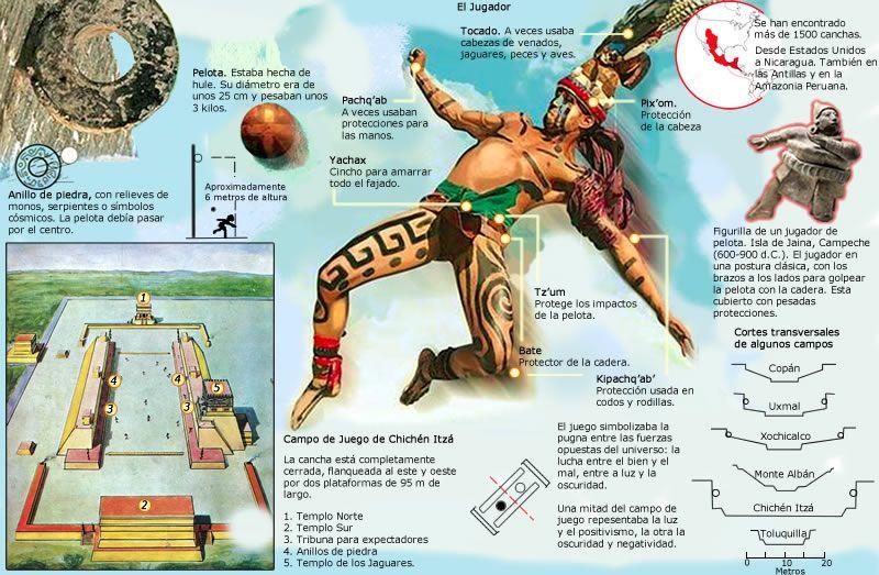 Juego de Pelota. Mesoamérica. | Culturas prehispanicas de mexico,  Civilizaciones prehispanicas, Culturas prehispanicas
