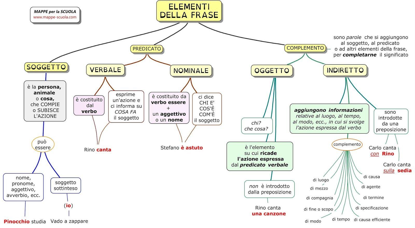 Mappa concettuale su elementi della frase soggetto for Complemento d arredo in inglese