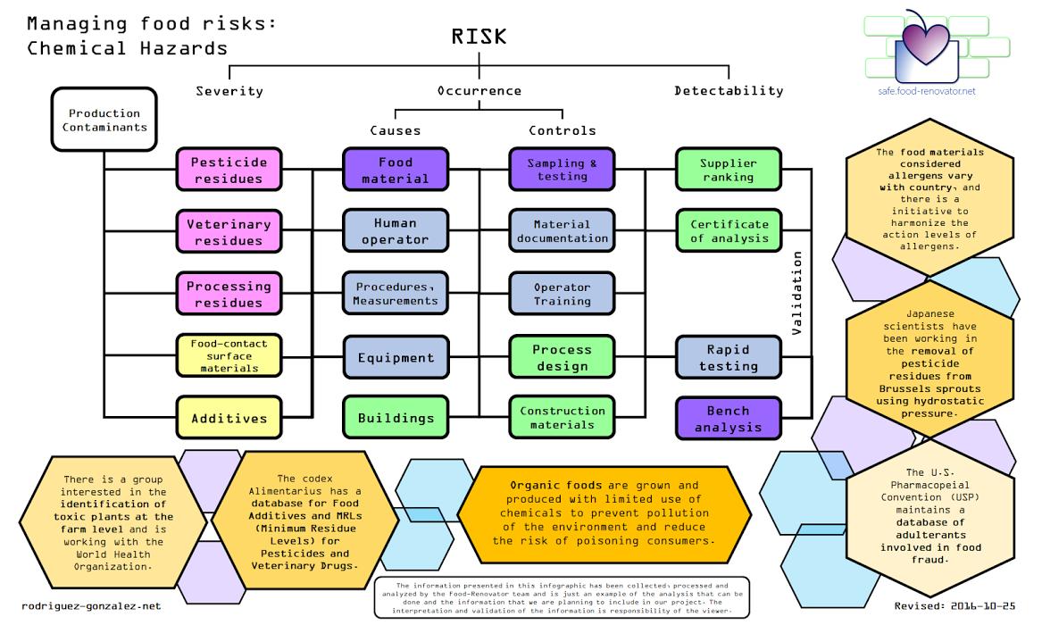 Managing risks: food chemical hazards   safe.food-renovator ...