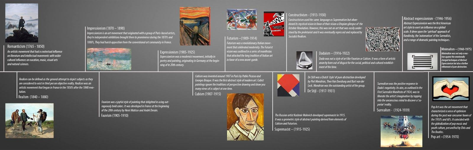 Simple Art Timeline : Art timeline g  resource pinterest