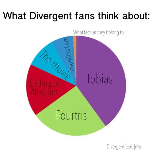 Divergent Fandom,Except this is very off,ok yes tobias is a