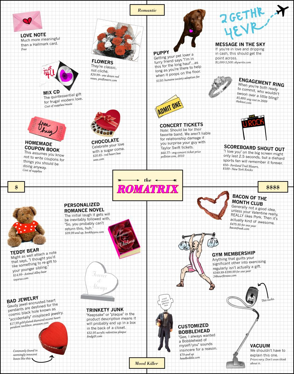 What To Get Your Valentine A CostBenefit Analysis  Infographics