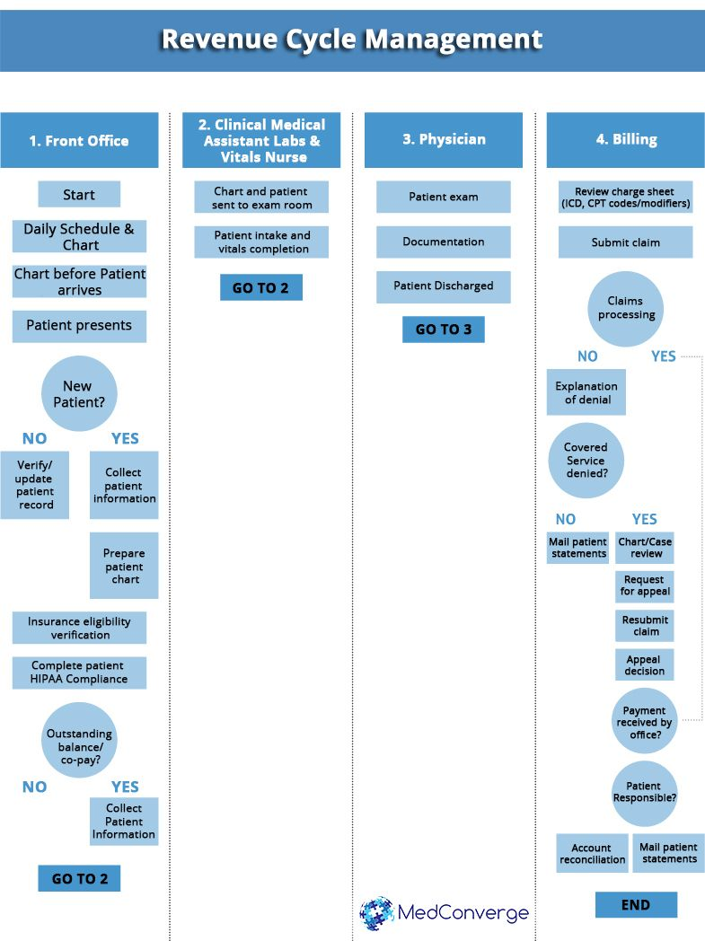 Revenue Cycle Management Flow Chart Medical Billing Software