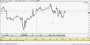 Daily forex gold chart