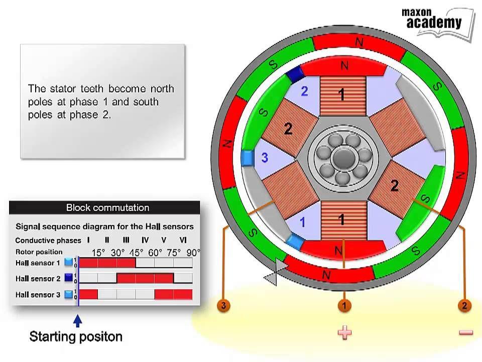 Commutation multipole maxon ECmotor This animation