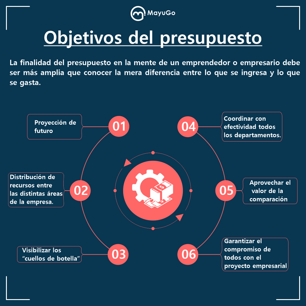 Objetivos Del Presupuesto Contaduria Y Finanzas Administracion De Procesos Consejos De Finanzas