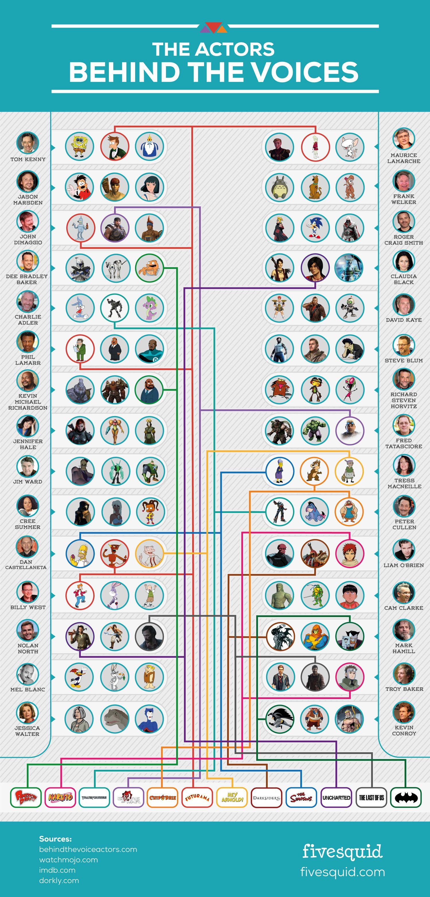 The Actors Behind Classic Cartoon And Video Game Voices Infographic Geektyrant The Voice Voice Acting Voice Actor