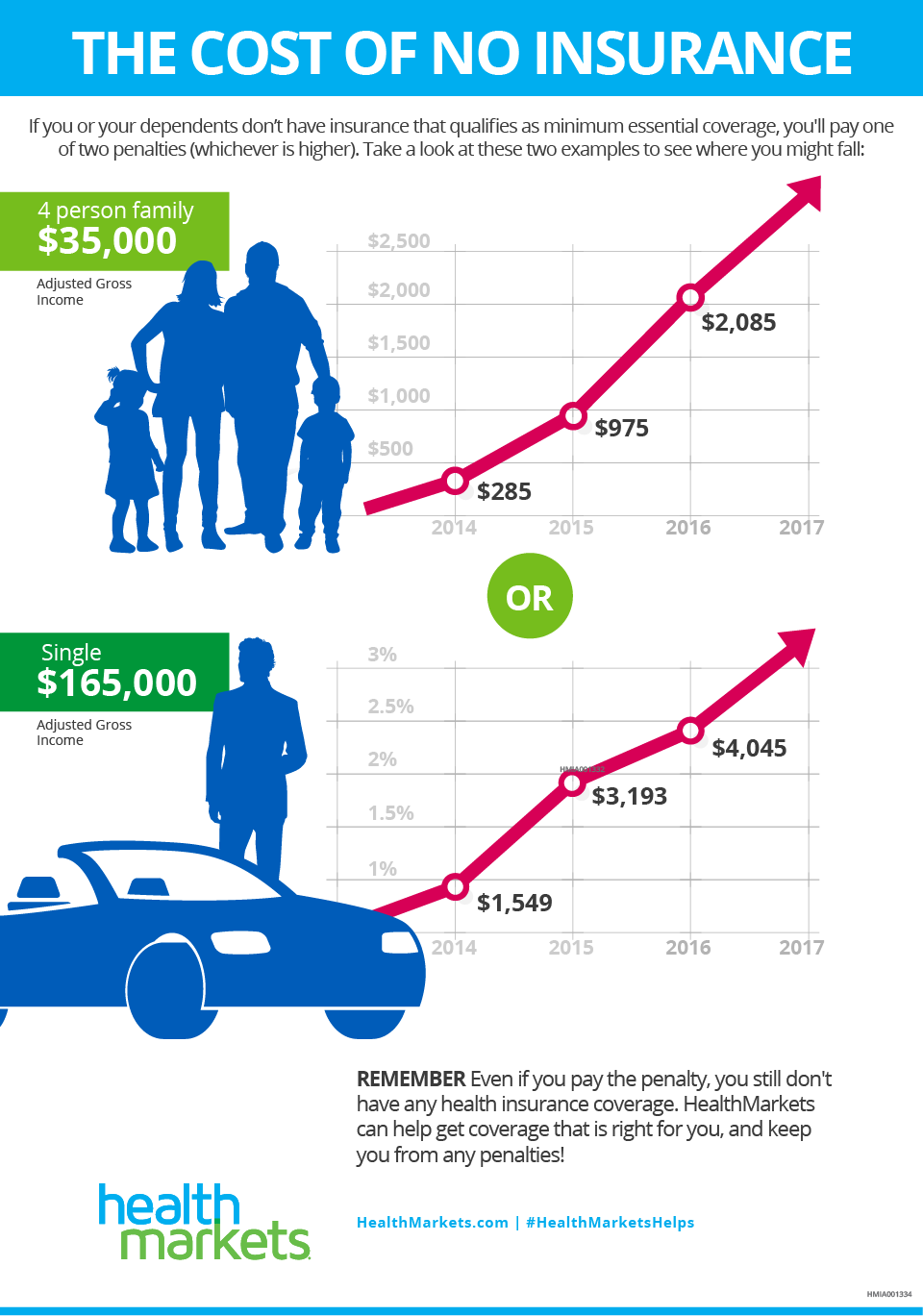 The Cost Of Not Having Insurance Infographic With Images