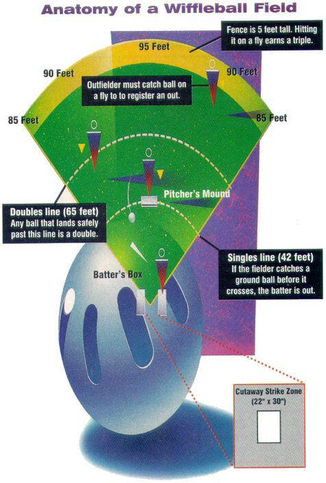 wiffle ball field wiffle ball pinterest wiffle ball and fields