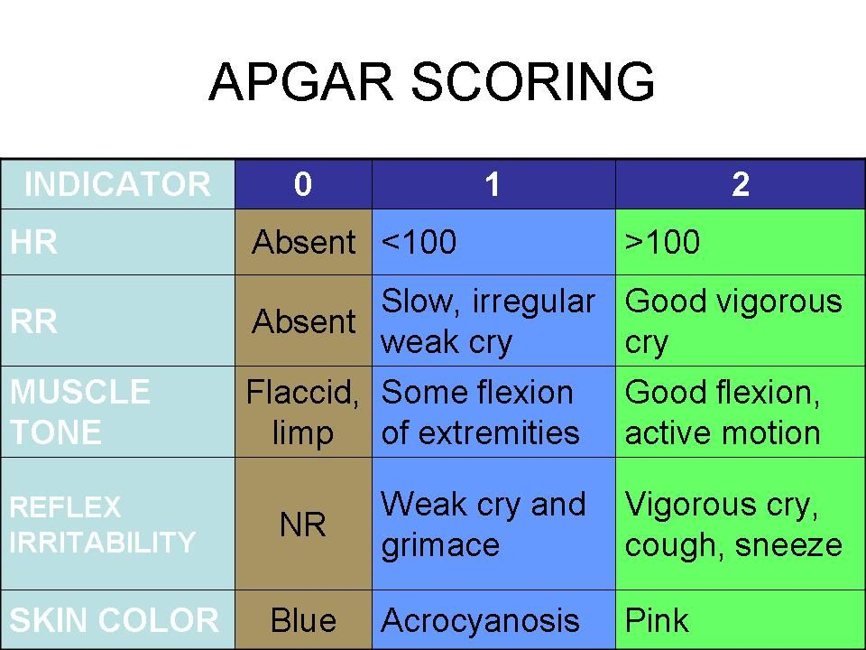 Apgar Scoring 7 10 Scoringnormal 4 6 Scoringintermediate And Usually Indicate The Need For More Intensive Support 0 3 Scoringaggressive Resuscitation