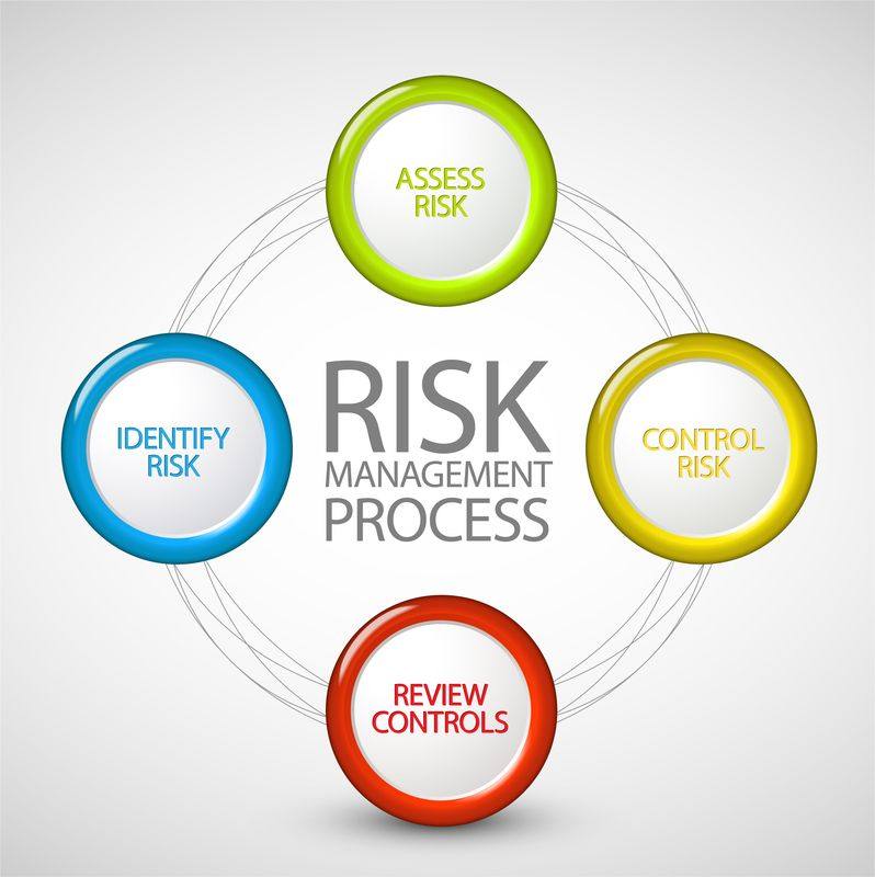 what is the purpose of insurance and risk management