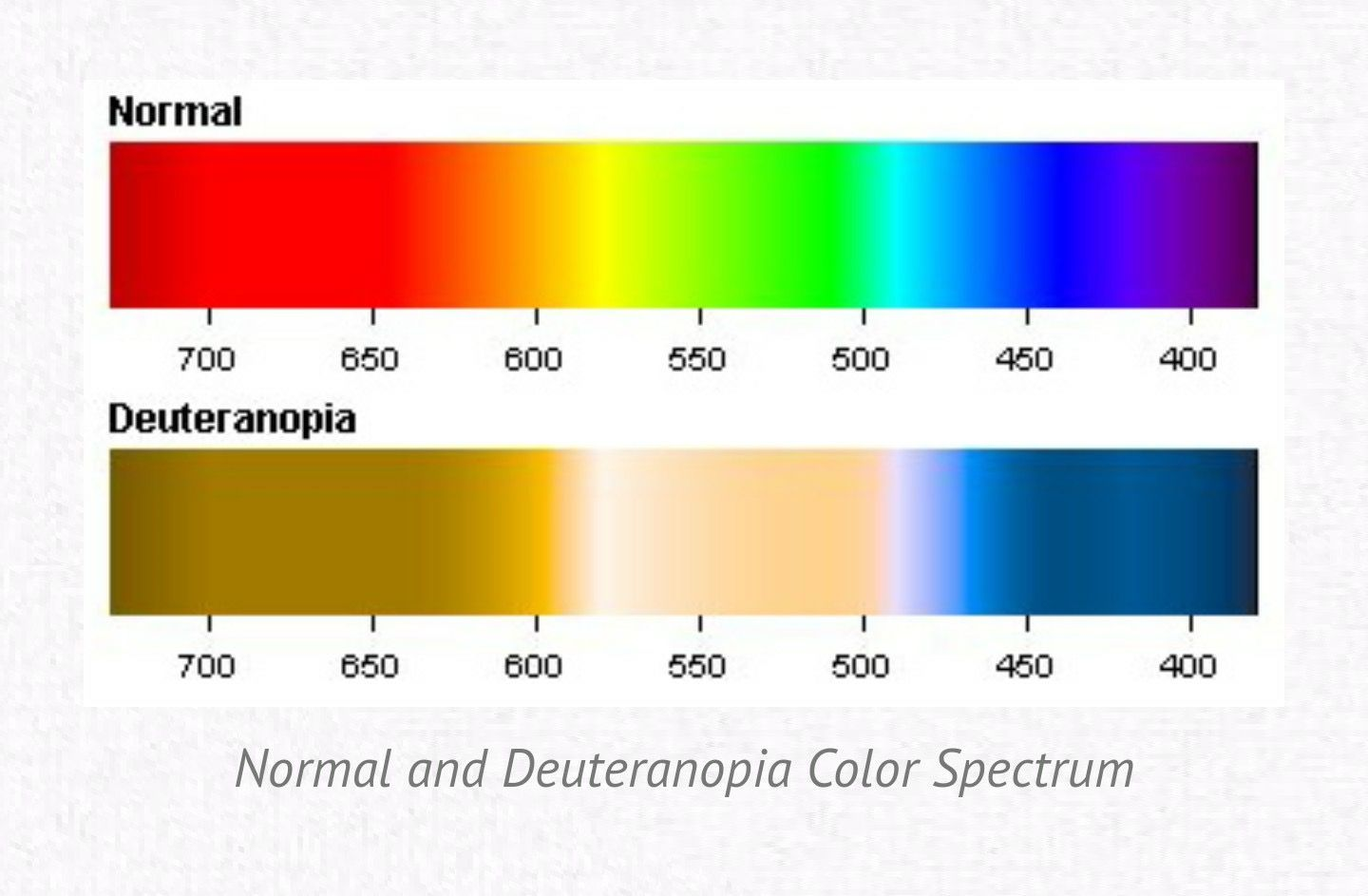 Pin By Devon Battershell On Color Blindness Will Color Blind