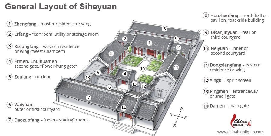 Siheyuan Famous Chinese Courtyards Examples