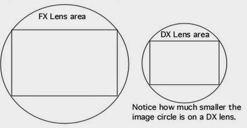 the different between FX and DX lenses (With images