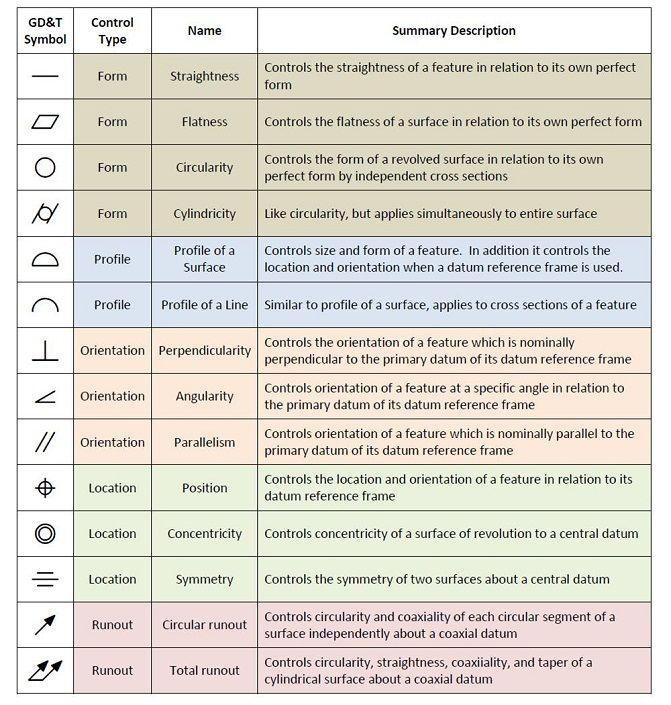 tolerancing symbols | GD&T_SYMBOLS1 | Drafting Information ...