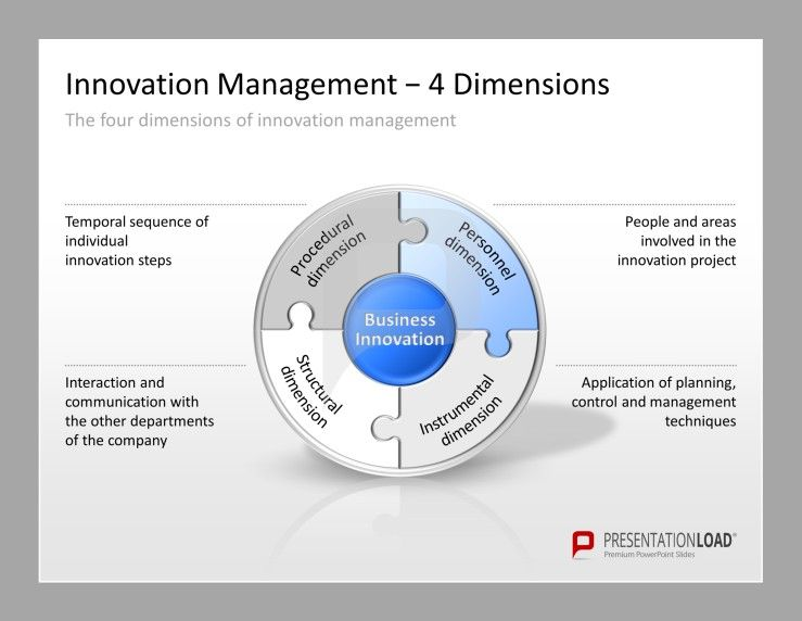 Innovation management powerpoint templates for the presentation of innovation management powerpoint templates for the presentation of your business innovation including the four dimensions of toneelgroepblik Image collections