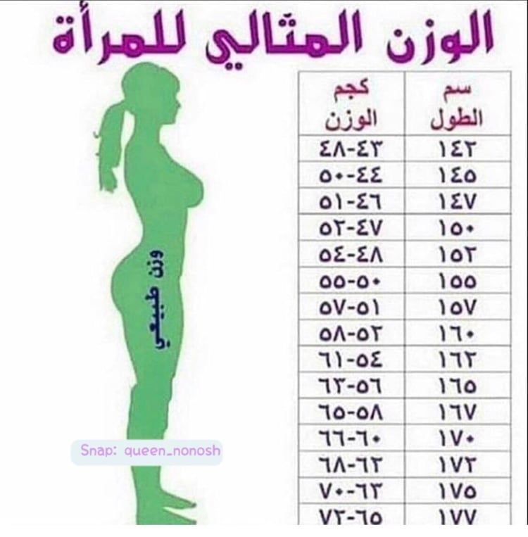 الوزن المثالي للمرأه Health And Fitness Expo Health Facts Fitness Fitness Healthy Lifestyle
