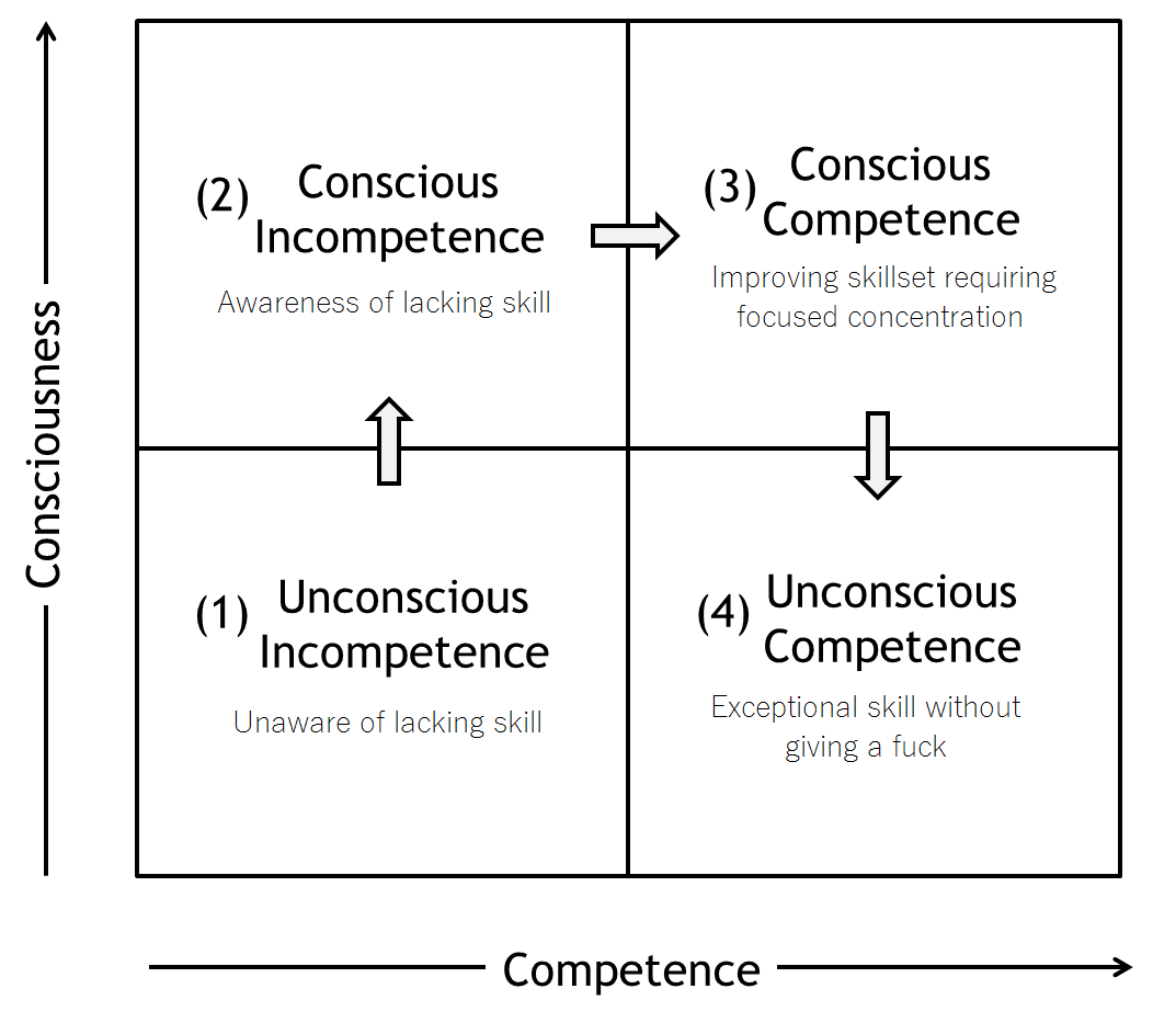 The 4 Stages Of Competance