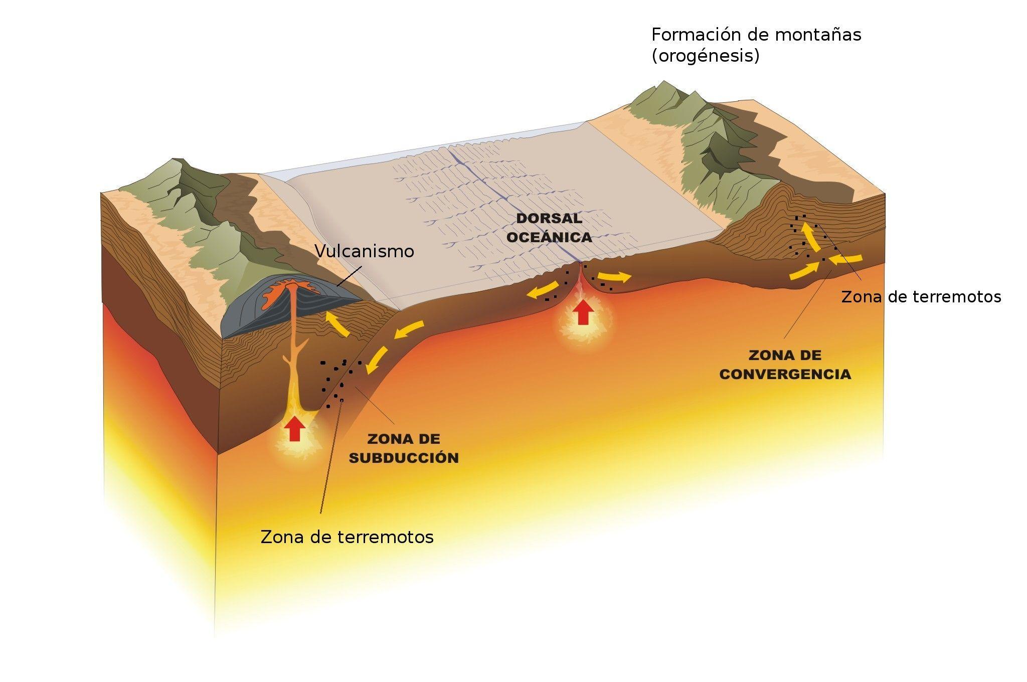 Formaci n de monta as geograf a pinterest formacion for Formacion de la roca