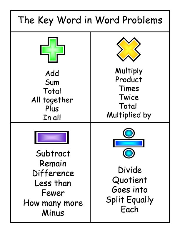 sample lesson plans on word problem for 2nd grade Google Search – Keywords in Math Word Problems Worksheet