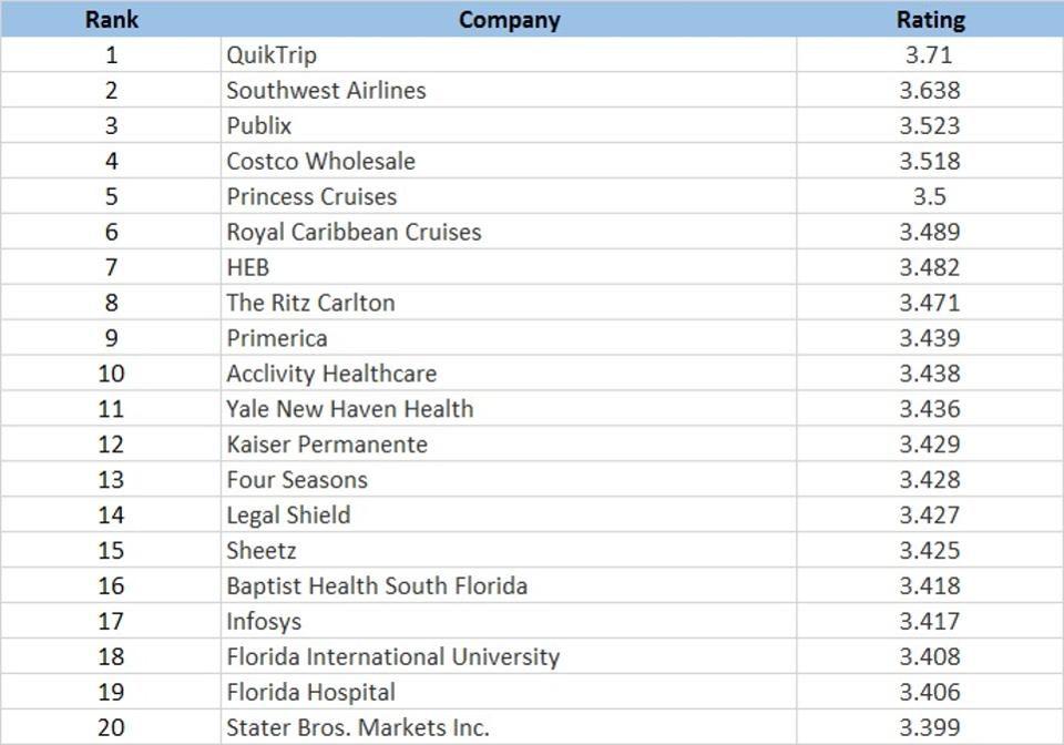20 Companies Offering Great Job Security Job security