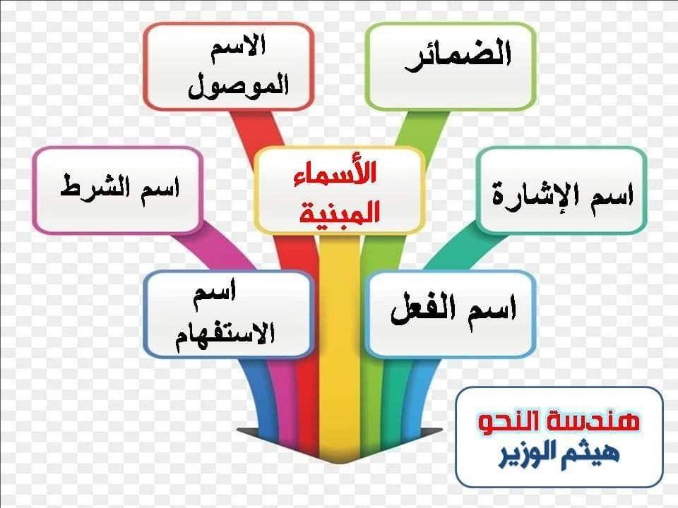 Pin By Abditch219 On اللغة العربية Heart