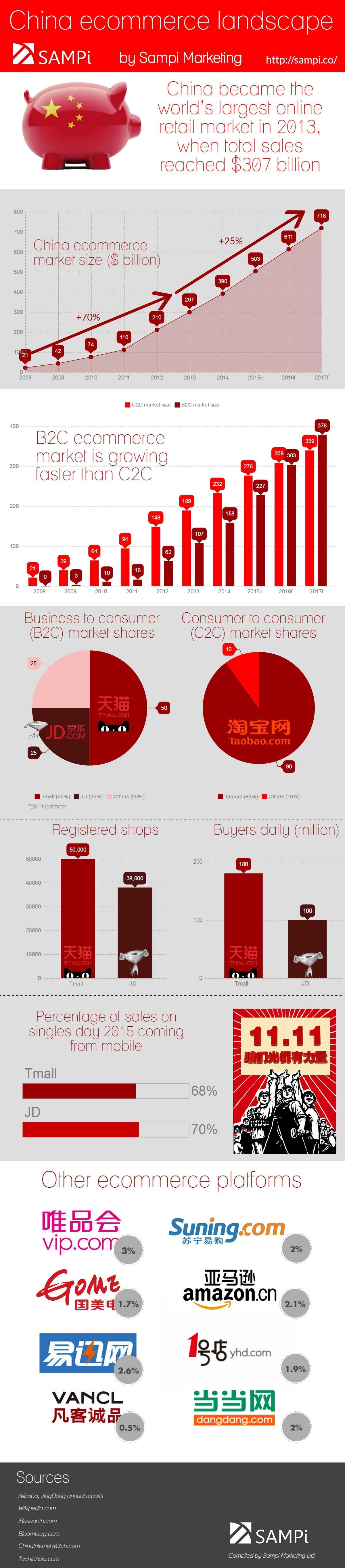 Infographic: China Ecommerce Landscape