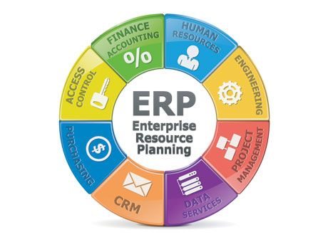 Perp Is An Erp System Designed Specifically For Small Enterprises It Is A Total Business Solution For Manufa Erp System Critical Success Factors Accounting
